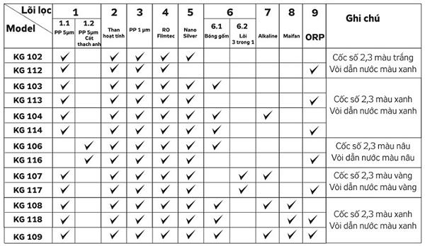 Bảng các lõi lọc của các dòng máy lọc nước RO của Kangaroo