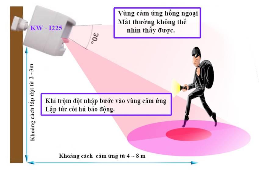 Cảm biến báo trộm Hồng Ngoại Kw-i225