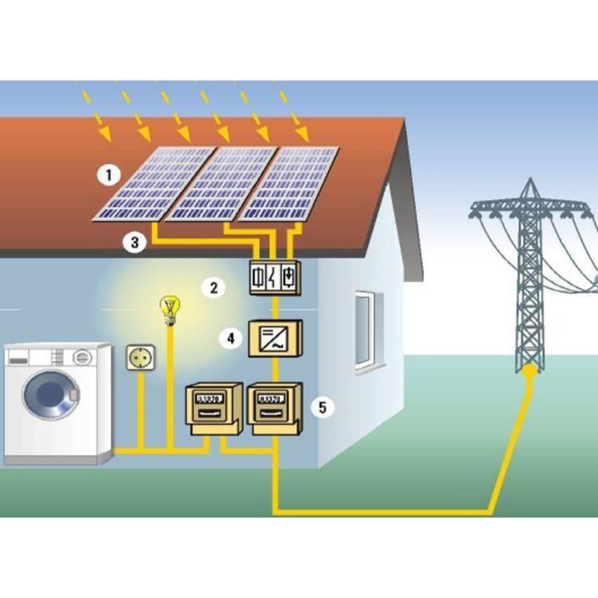 Máy phát năng lượng mặt trời